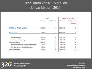 Produktion von NE-Metallen Januar bis Juni 2014