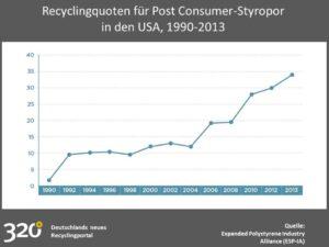 Recyclingquoten für Post Consumer-Styropor USA