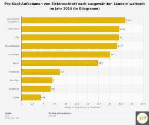 statistic_id323266_elektroschrott---pro-kopf-afkommen-nach-laendern-weltweit-2014 (1)