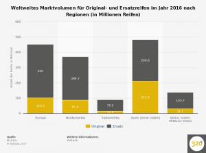 weltweites-marktvolumen-fuer-original--und-ersatzreifen-nach-regionen-2016