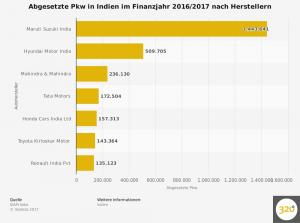 statistic_id30804_indien---abgesetzte-pkw-nach-autoherstellern-2017