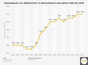 batterien---sammelquote-in-deutschland-bis-2016